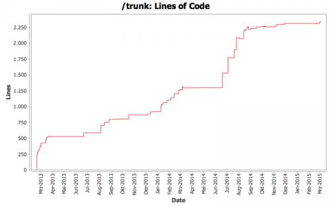 進捗状況のグラフ