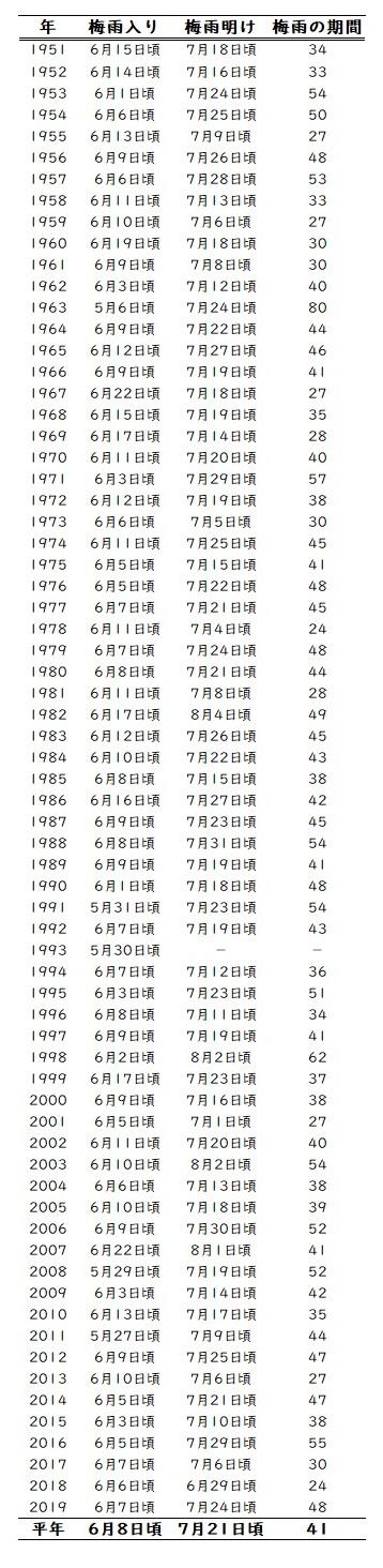 表1 1951年以降の関東甲信地方の梅雨入りと梅雨明け(確定値)